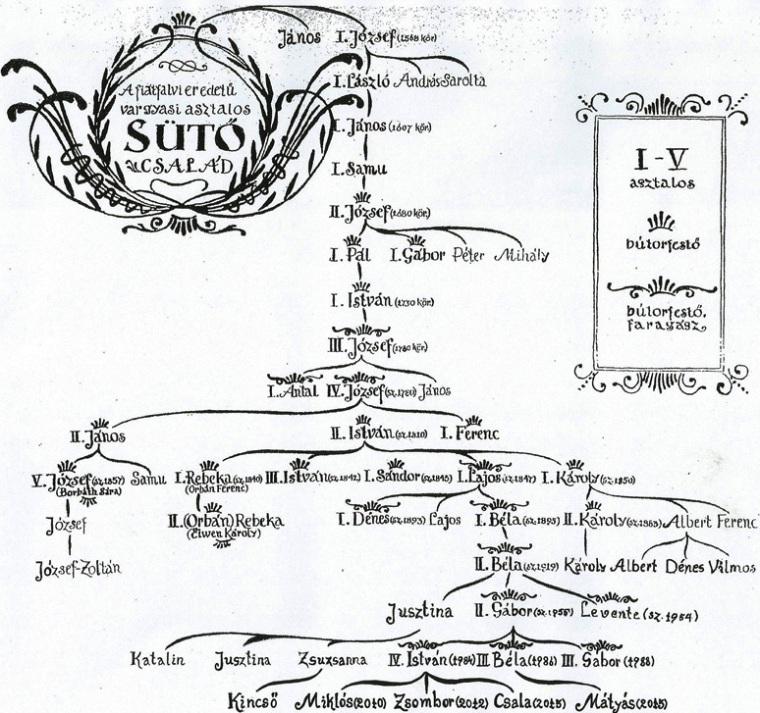 A vargyasi bútorkészítő Sütők családfája (Forrás: www.festettbutor.com)